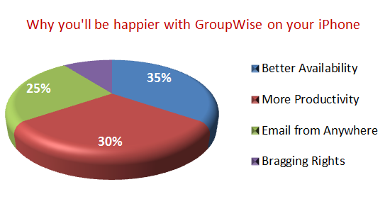 GroupWise on the iPhone Happiness Graph